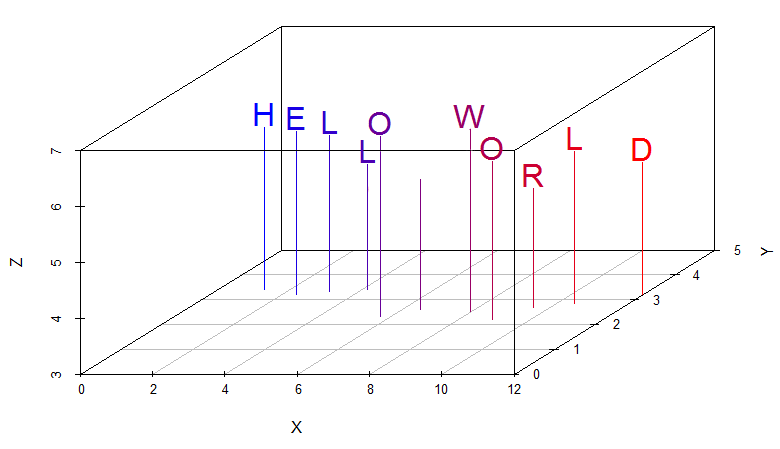 Hello World in R