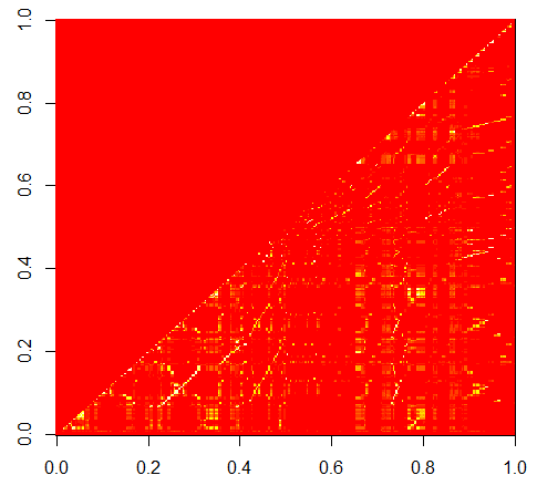 pairwise correlation between columns