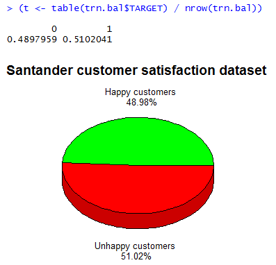 Proportion of unsatisifed customers